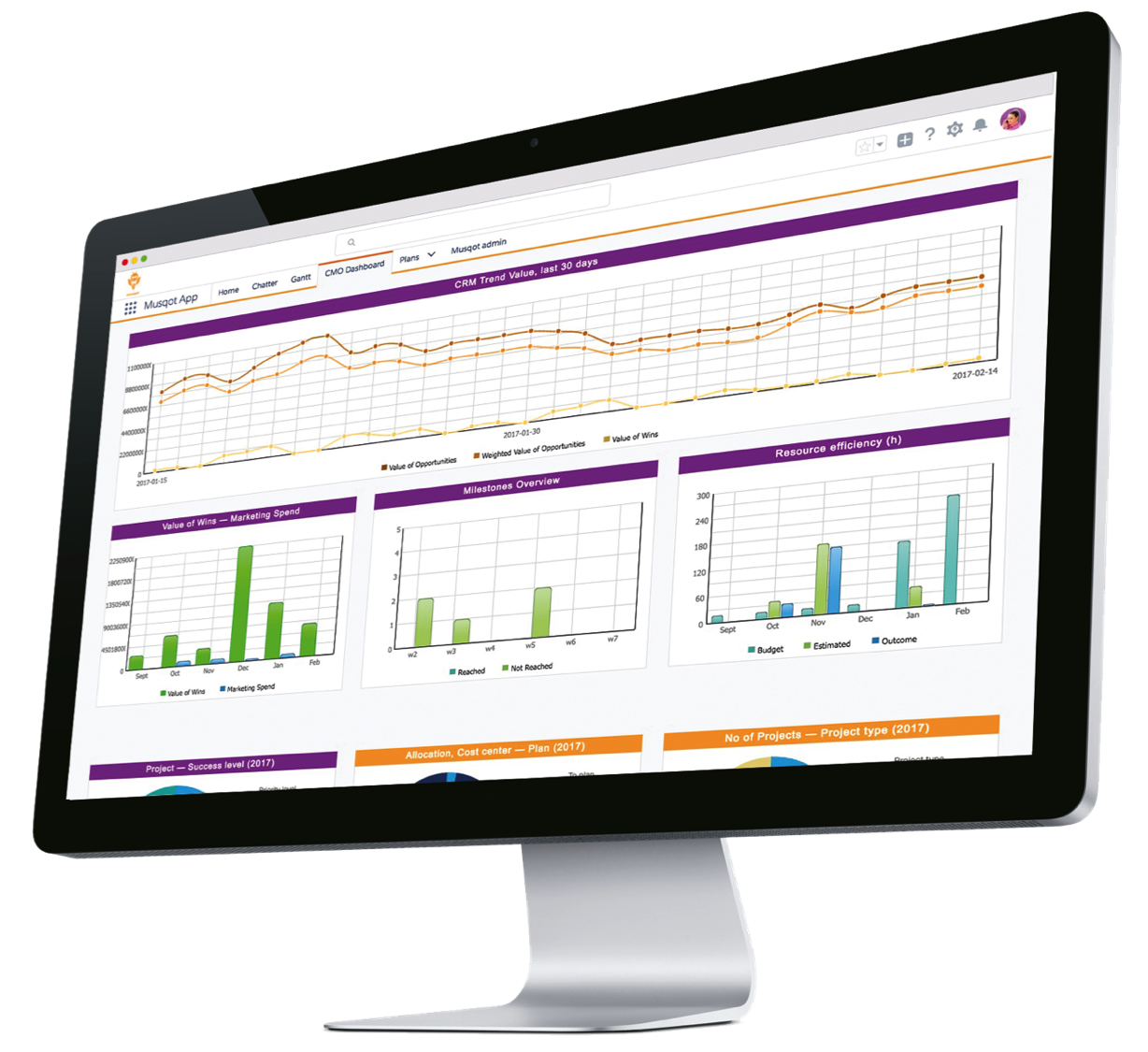 CMO Dashboard 1